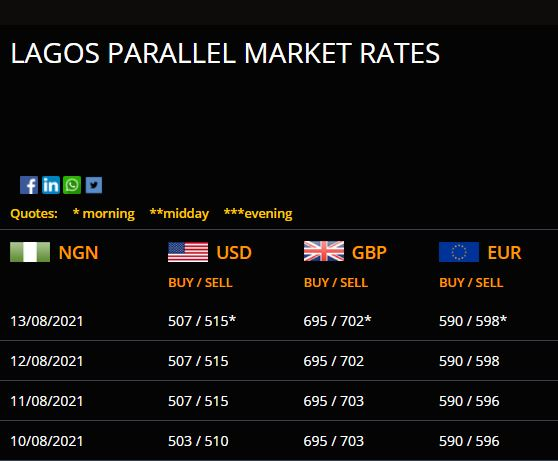 Dollar To Naira Exchange Rate Today August 13, Official/ Black Market Rates