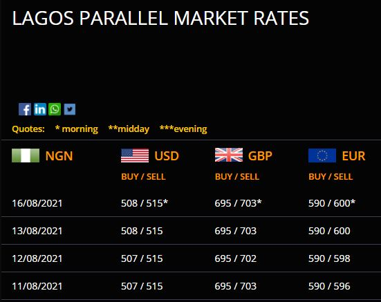 Checkout Dollar To Naira Exchange Rate Today August 16, 2021 In Nigeria