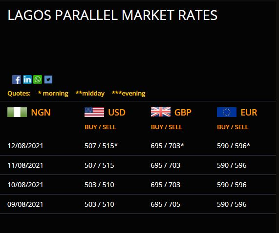 Dollar To Naira Exchange Rate Today 12th August 2021 (Black Market Rate)
