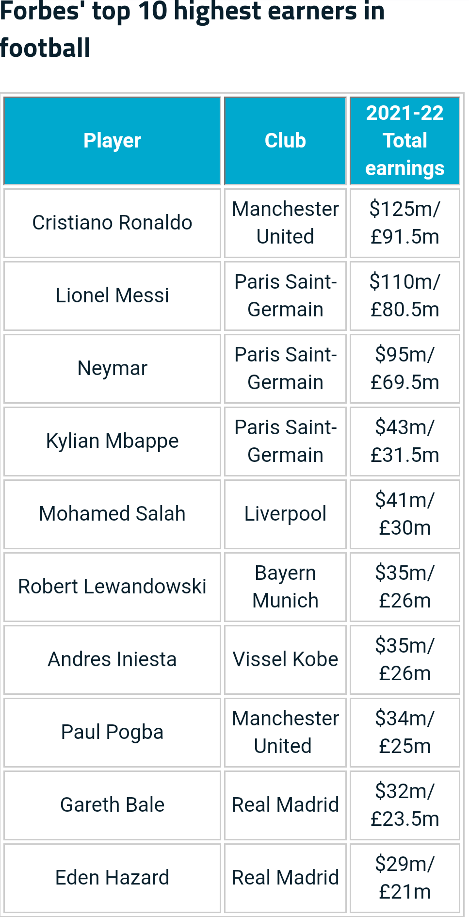 Cristiano Ronaldo overtakes Lionel Messi as Forbes